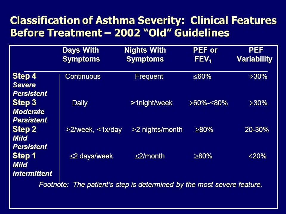 Classification of Asthma Severity: Clinical Features Before Treatment – 2002 Old Guidelines Days With Nights With PEF or PEF Symptoms Symptoms FEV 1 V