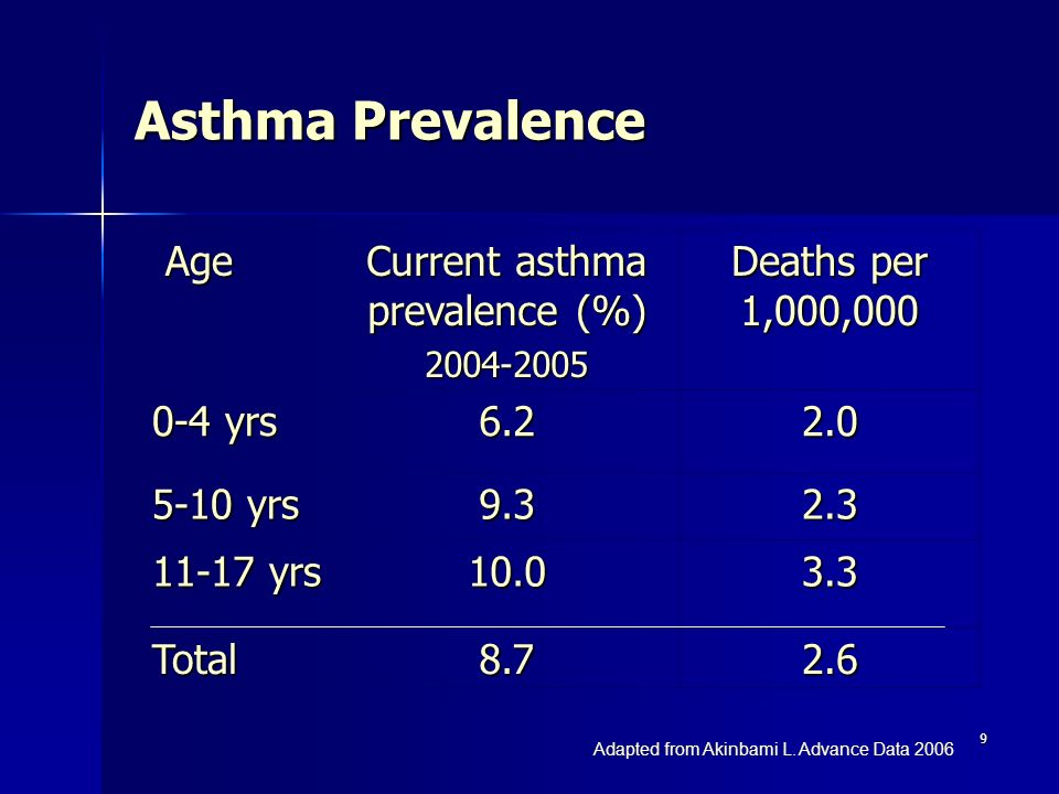 9 Asthma Prevalence Age Age Current asthma prevalence (%) 2004-2005 Deaths per 1,000,000 0-4 yrs 6.22.0 5-10 yrs 9.32.3 11-17 yrs 10.03.3 Total8.72.6