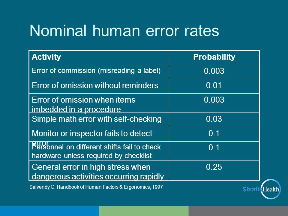 Nominal human error rates 0.25General error in high stress when dangerous activities occurring rapidly 0.1 Personnel on different shifts fail to check