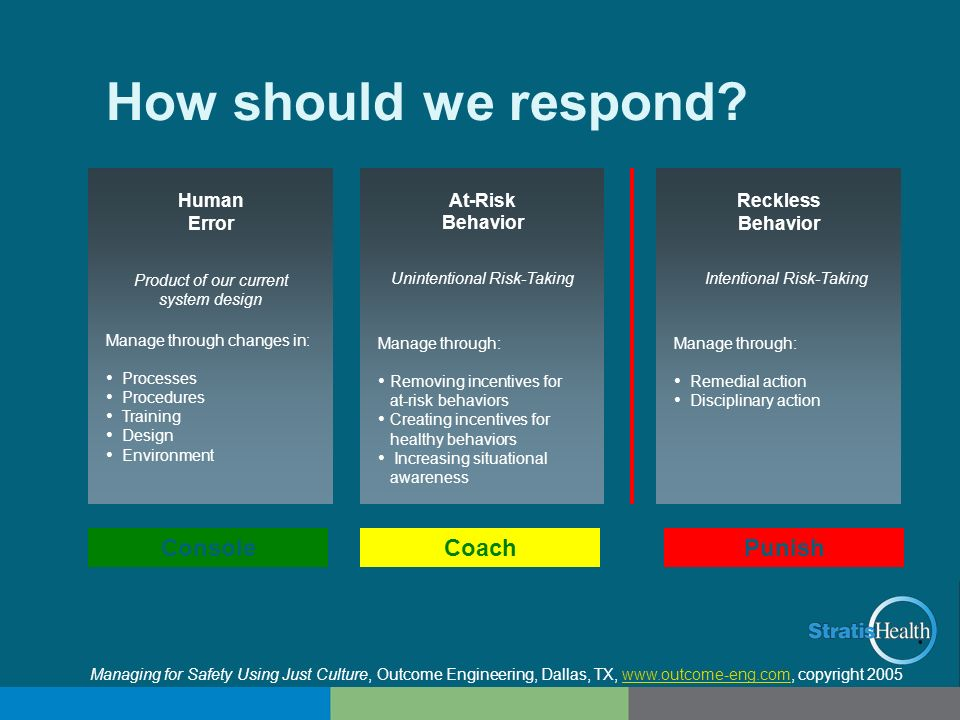How should we respond? Reckless Behavior Intentional Risk-Taking Manage through: Remedial action Disciplinary action At-Risk Behavior Unintentional Ri