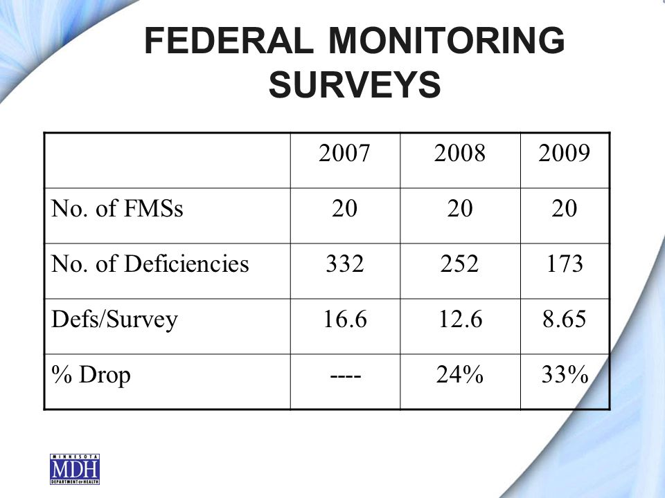 FEDERAL MONITORING SURVEYS 200720082009 No. of FMSs20 No.