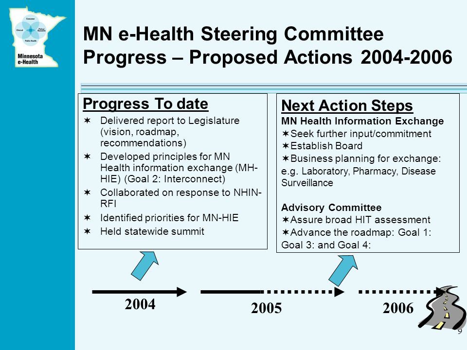 9 MN e-Health Steering Committee Progress – Proposed Actions 2004-2006 2004 20052006 Progress To date Delivered report to Legislature (vision, roadmap, recommendations) Developed principles for MN Health information exchange (MH- HIE) (Goal 2: Interconnect) Collaborated on response to NHIN- RFI Identified priorities for MN-HIE Held statewide summit Next Action Steps MN Health Information Exchange Seek further input/commitment Establish Board Business planning for exchange: e.g.
