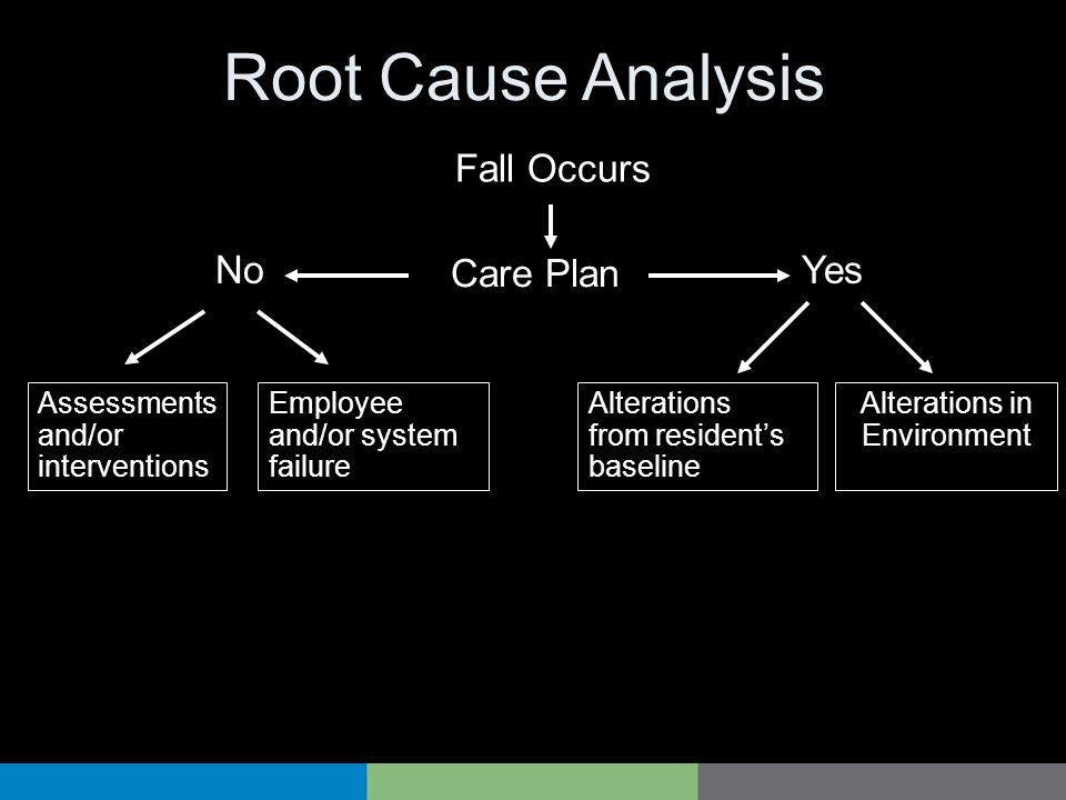 Root Cause Analysis Care Plan Fall Occurs NoYes Assessments and/or interventions Employee and/or system failure Alterations from residents baseline Al