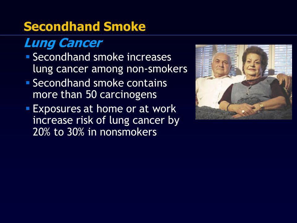 . Secondhand Smoke Secondhand smoke increases lung cancer among non-smokers Secondhand smoke contains more than 50 carcinogens Exposures at home or at