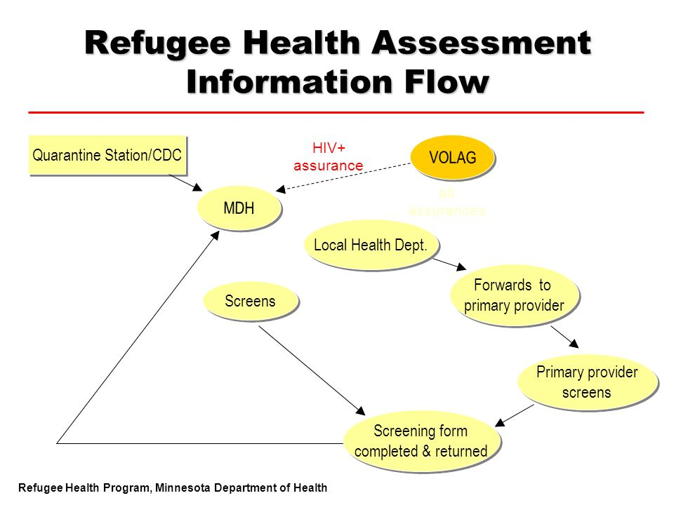 Refugee Health Assessment Information Flow Quarantine Station/CDC MDH Local Health Dept. Screens Forwards to primary provider Forwards to primary prov