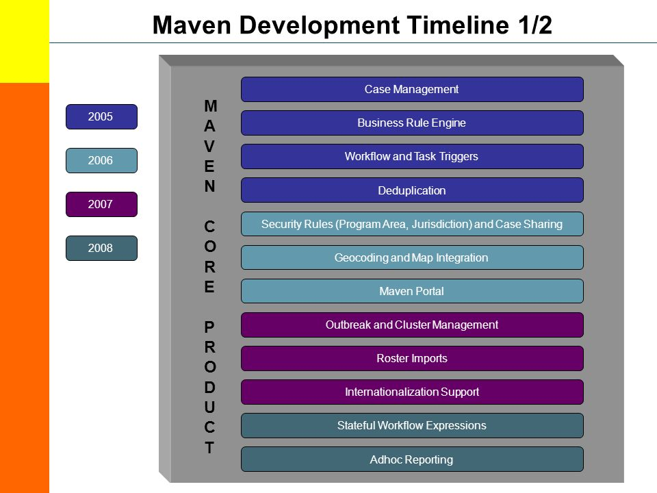Maven Development Timeline 1/2 Workflow and Task Triggers Business Rule Engine Case Management Geocoding and Map Integration MAVENCORE PRODUCTMAVENCORE PRODUCT Security Rules (Program Area, Jurisdiction) and Case Sharing Outbreak and Cluster Management Maven Portal Roster Imports Stateful Workflow Expressions Adhoc Reporting Internationalization Support 2005 2006 2007 2008 Deduplication