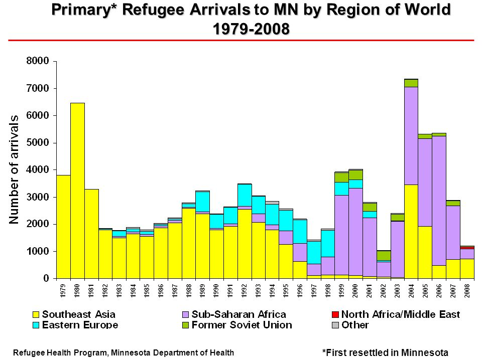 Primary* Refugee Arrivals MN by Region of World 1979-2008 Primary* Refugee Arrivals to MN by Region of World 1979-2008 Refugee Health Program, Minneso