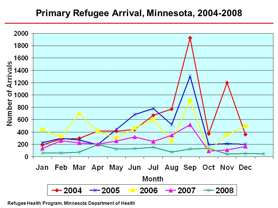 Primary Refugee Arrival, Minnesota, 2004-2008 Refugee Health Program, Minnesota Department of Health