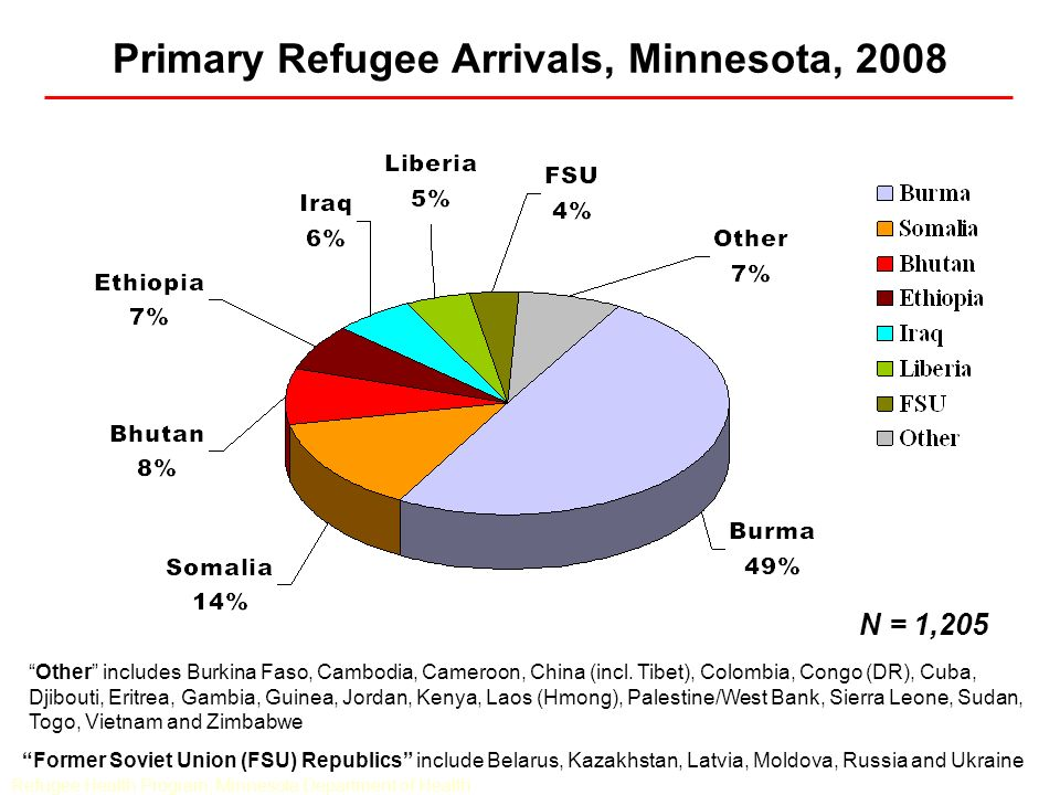 Primary Refugee Arrivals, Minnesota, 2008 N = 1,205 Other includes Burkina Faso, Cambodia, Cameroon, China (incl. Tibet), Colombia, Congo (DR), Cuba,