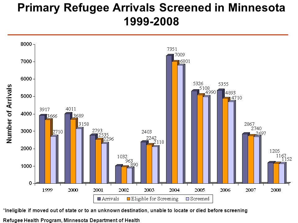 Refugee Health Program, Minnesota Department of Health Primary Refugee Arrivals Screened in Minnesota 1999-2008 *Ineligible if moved out of state or to an unknown destination, unable to locate or died before screening