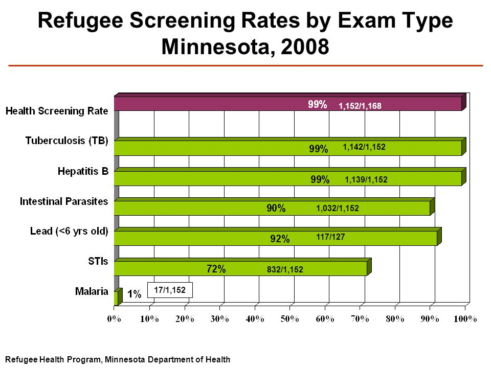 Refugee Screening Rates by Exam Type Minnesota, 2008 Refugee Health Program, Minnesota Department of Health 1,142/1,152 1,139/1,152 1,032/1,152 117/127 832/1,152 17/1,152 1,152/1,168