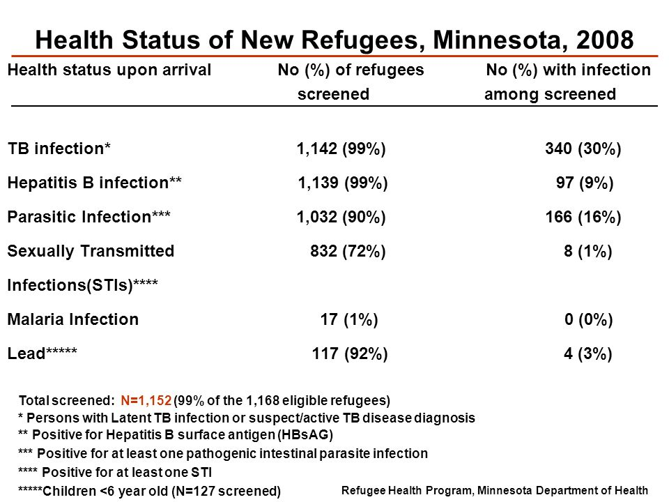 Health Status of New Refugees, Minnesota, 2008 Health status upon arrival No (%) of refugees No (%) with infection screened among screened TB infectio