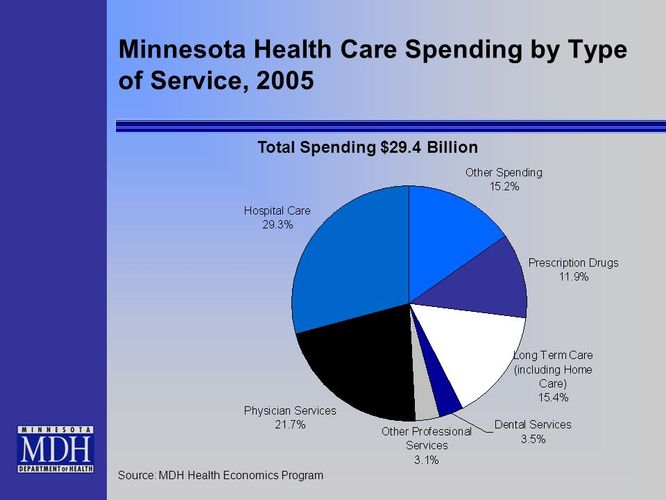 Minnesota Health Care Spending by Type of Service, 2005 Source: MDH Health Economics Program Total Spending $29.4 Billion