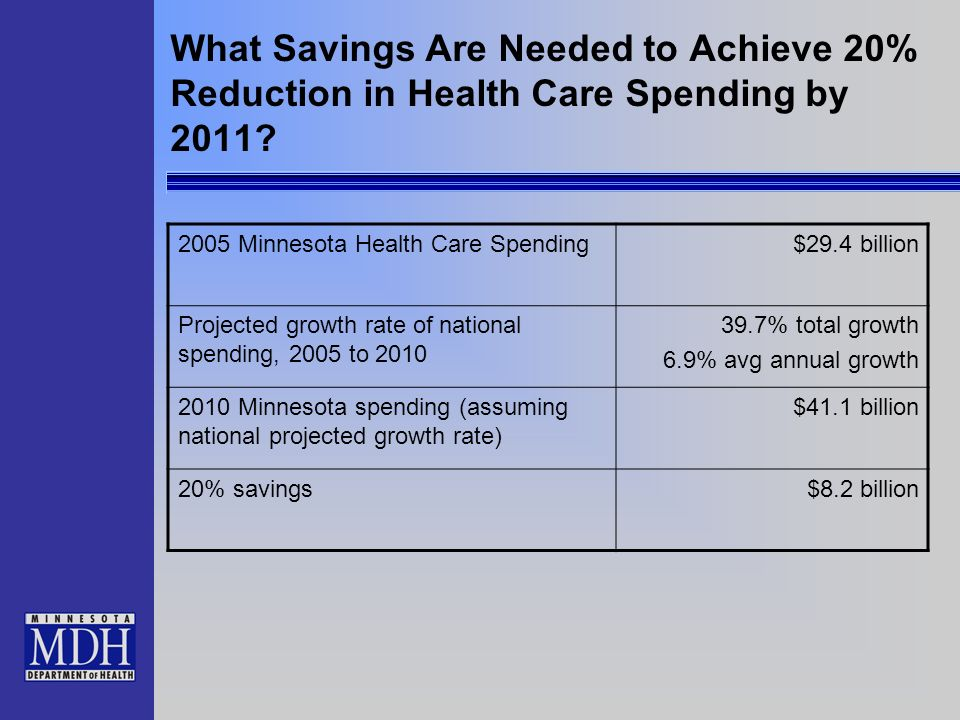 What Savings Are Needed to Achieve 20% Reduction in Health Care Spending by 2011.