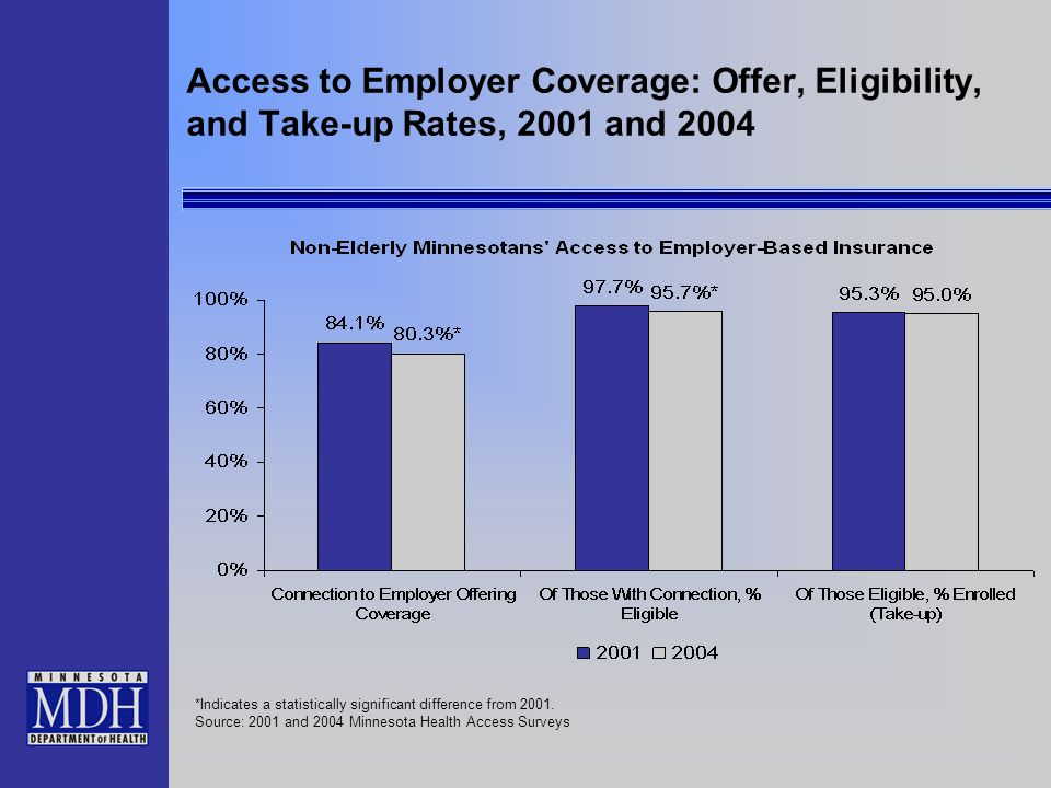 Access to Employer Coverage: Offer, Eligibility, and Take-up Rates, 2001 and 2004 *Indicates a statistically significant difference from 2001.
