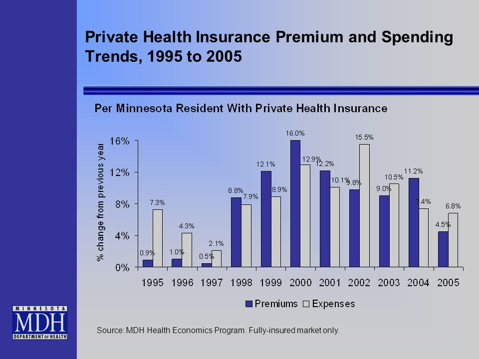 Private Health Insurance Premium and Spending Trends, 1995 to 2005 Source: MDH Health Economics Program.