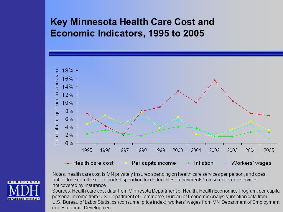Key Minnesota Health Care Cost and Economic Indicators, 1995 to 2005 Notes: health care cost is MN privately insured spending on health care services per person, and does not include enrollee out of pocket spending for deductibles, copayments/coinsurance, and services not covered by insurance..