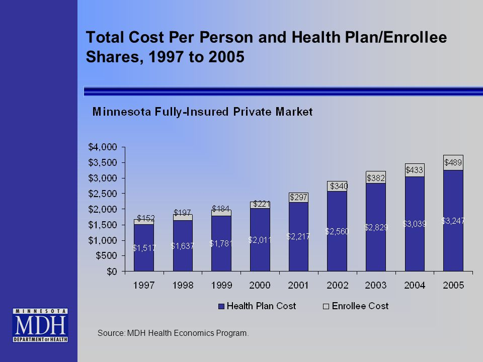 Total Cost Per Person and Health Plan/Enrollee Shares, 1997 to 2005 Source: MDH Health Economics Program.