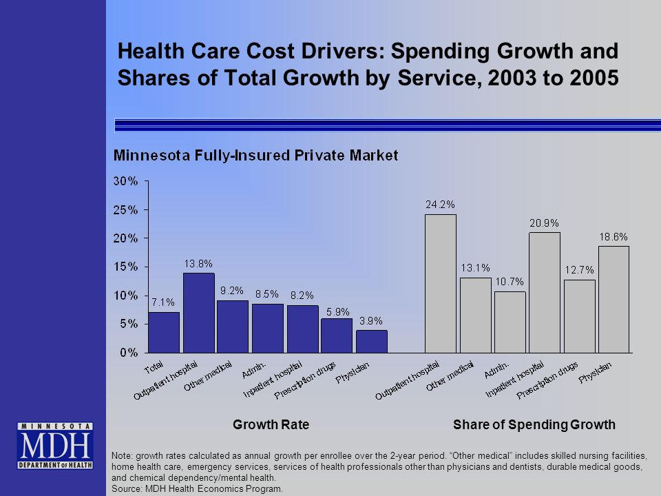 Health Care Cost Drivers: Spending Growth and Shares of Total Growth by Service, 2003 to 2005 Note: growth rates calculated as annual growth per enrollee over the 2-year period.