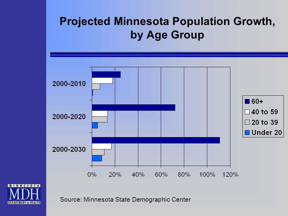 Projected Minnesota Population Growth, by Age Group Source: Minnesota State Demographic Center