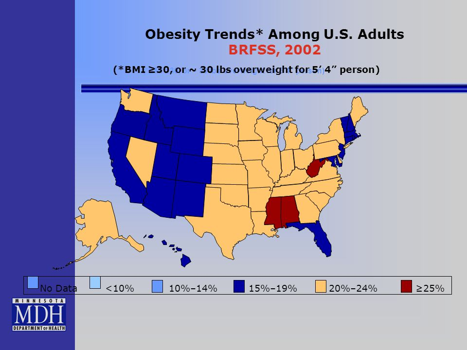 No Data <10% 10%–14% 15%–19% 20%–24% 25% (*BMI 30, or ~ 30 lbs overweight for 5 4 person) Obesity Trends* Among U.S.