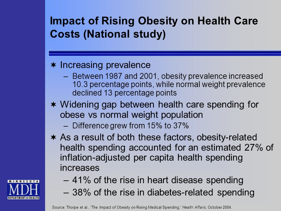 Impact of Rising Obesity on Health Care Costs (National study) Increasing prevalence –Between 1987 and 2001, obesity prevalence increased 10.3 percentage points, while normal weight prevalence declined 13 percentage points Widening gap between health care spending for obese vs normal weight population –Difference grew from 15% to 37% As a result of both these factors, obesity-related health spending accounted for an estimated 27% of inflation-adjusted per capita health spending increases –41% of the rise in heart disease spending –38% of the rise in diabetes-related spending Source: Thorpe et al., The Impact of Obesity on Rising Medical Spending, Health Affairs, October 2004.