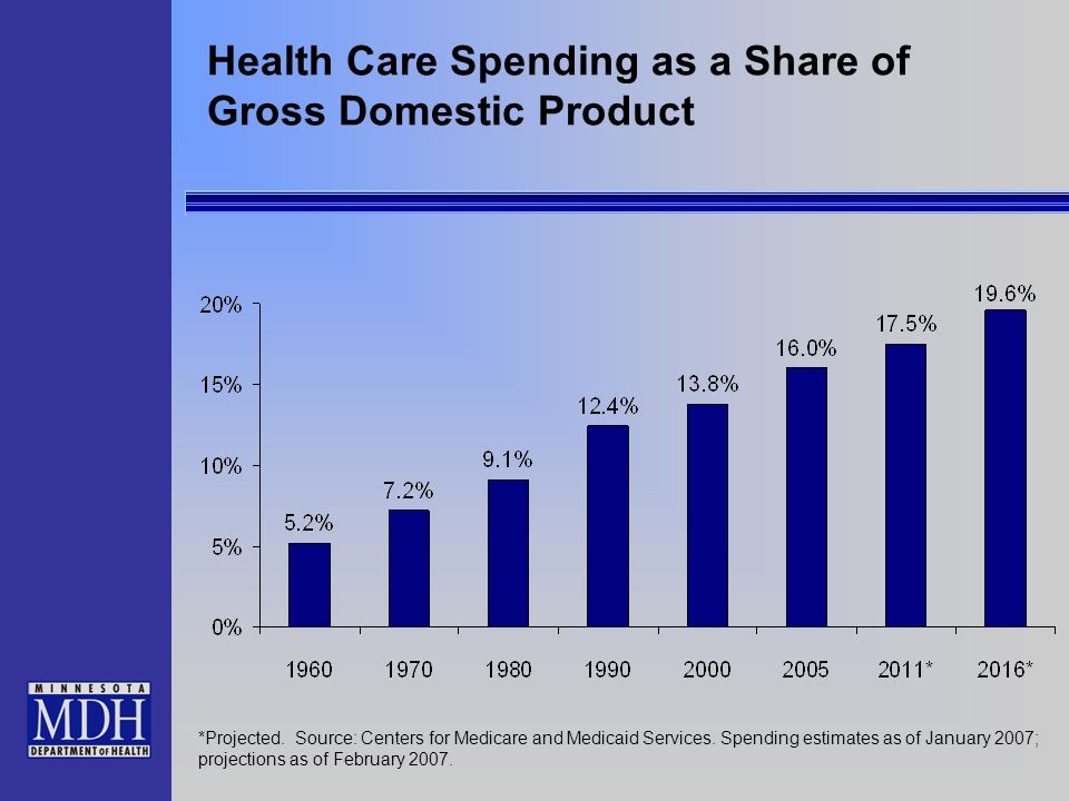 Health Care Spending as a Share of Gross Domestic Product *Projected.