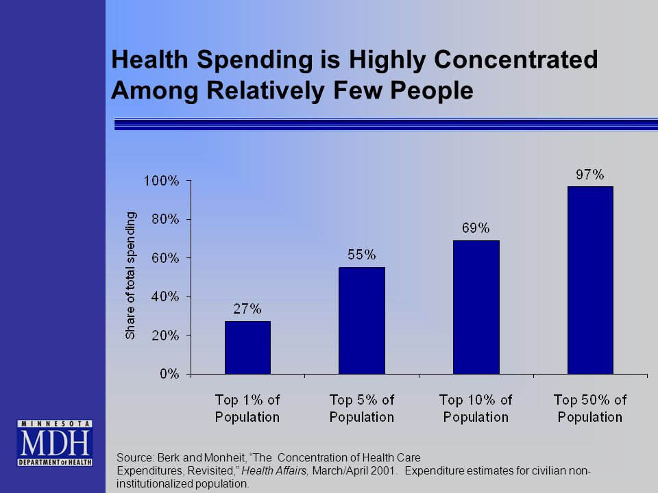 Health Spending is Highly Concentrated Among Relatively Few People Source: Berk and Monheit, The Concentration of Health Care Expenditures, Revisited,