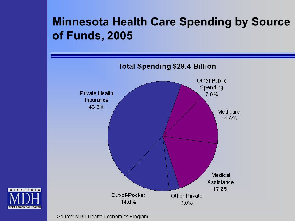 Minnesota Health Care Spending by Source of Funds, 2005 Source: MDH Health Economics Program Total Spending $29.4 Billion