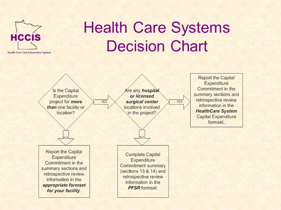 Health Care Systems Decision Chart