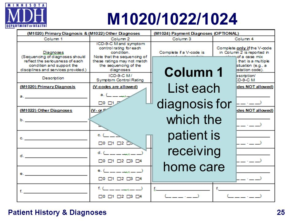 Patient History & Diagnoses25 M1020/1022/1024 Column 1 List each diagnosis for which the patient is receiving home care