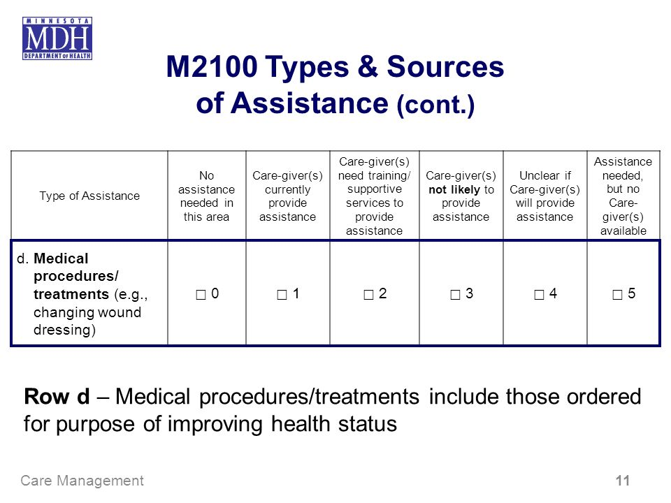 M2100 Types & Sources of Assistance (cont.) d.Medical procedures/ treatments (e.g., changing wound dressing) 0 1 2 3 4 5 Type of Assistance No assista