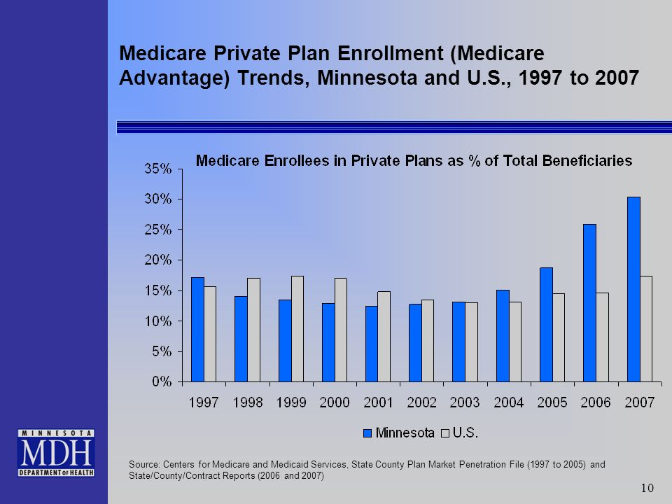 10 Medicare Private Plan Enrollment (Medicare Advantage) Trends, Minnesota and U.S., 1997 to 2007 Source: Centers for Medicare and Medicaid Services, State County Plan Market Penetration File (1997 to 2005) and State/County/Contract Reports (2006 and 2007)