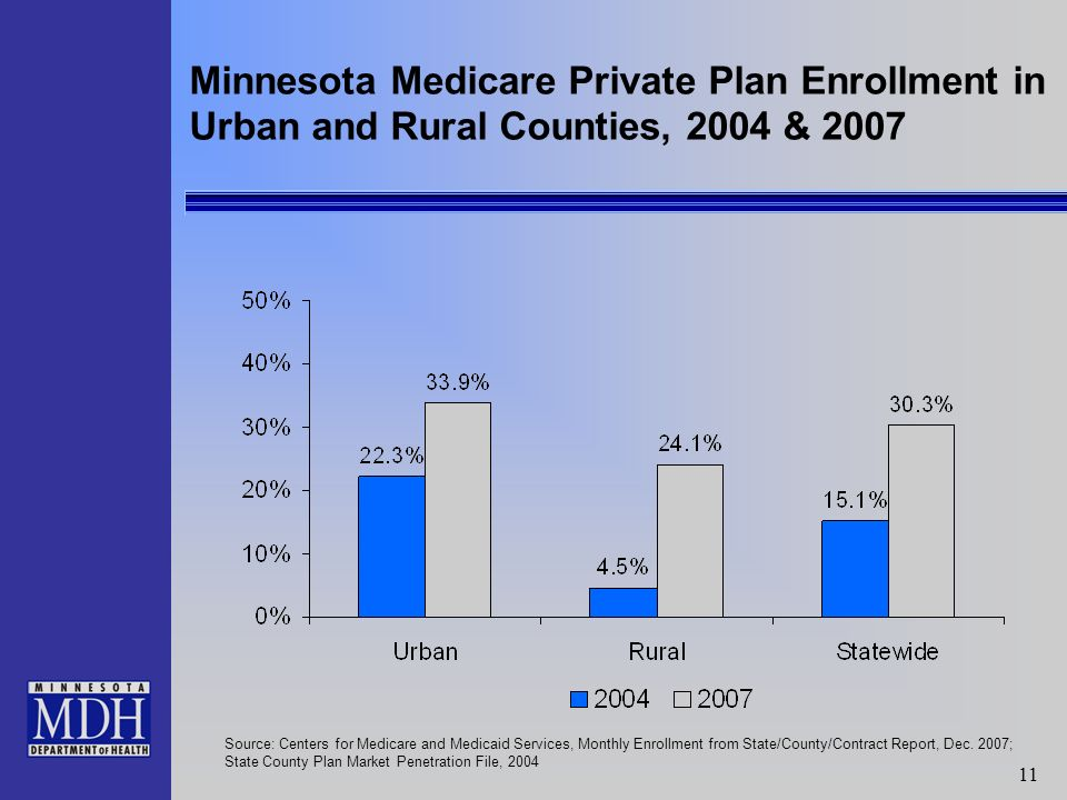 11 Minnesota Medicare Private Plan Enrollment in Urban and Rural Counties, 2004 & 2007 Source: Centers for Medicare and Medicaid Services, Monthly Enrollment from State/County/Contract Report, Dec.