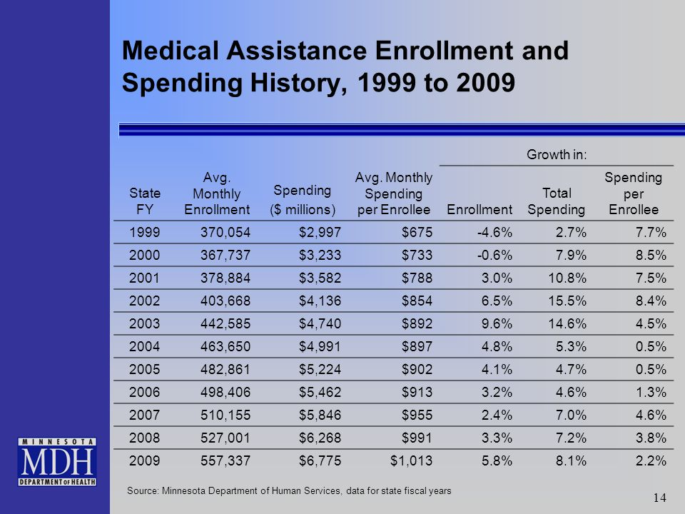 14 Medical Assistance Enrollment and Spending History, 1999 to 2009 Growth in: State FY Avg.