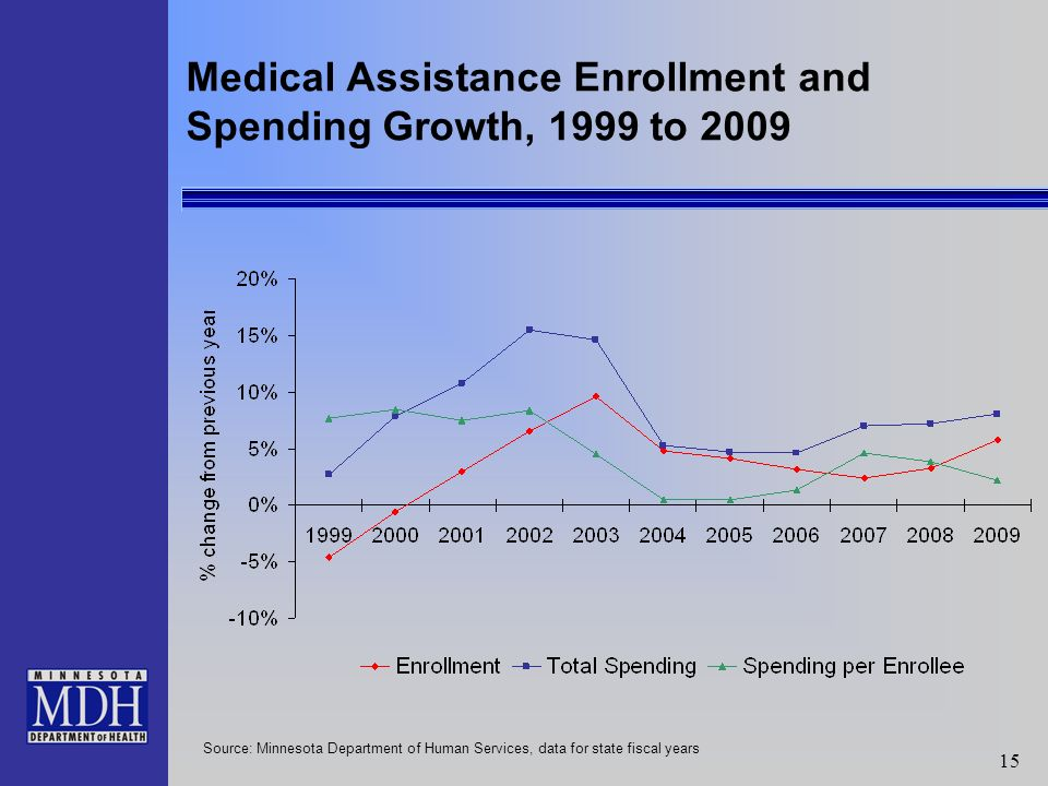 15 Medical Assistance Enrollment and Spending Growth, 1999 to 2009 Source: Minnesota Department of Human Services, data for state fiscal years