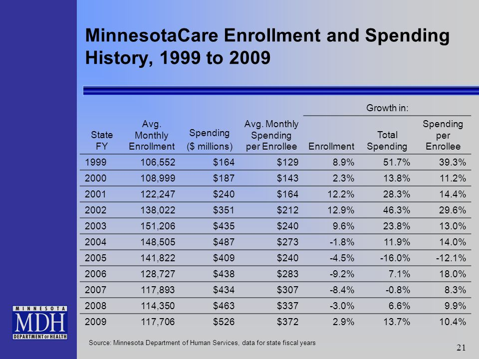 21 MinnesotaCare Enrollment and Spending History, 1999 to 2009 Growth in: State FY Avg.