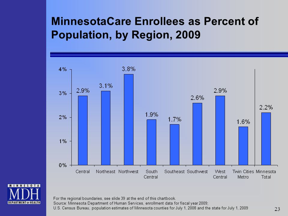 23 MinnesotaCare Enrollees as Percent of Population, by Region, 2009 For the regional boundaries, see slide 39 at the end of this chartbook.