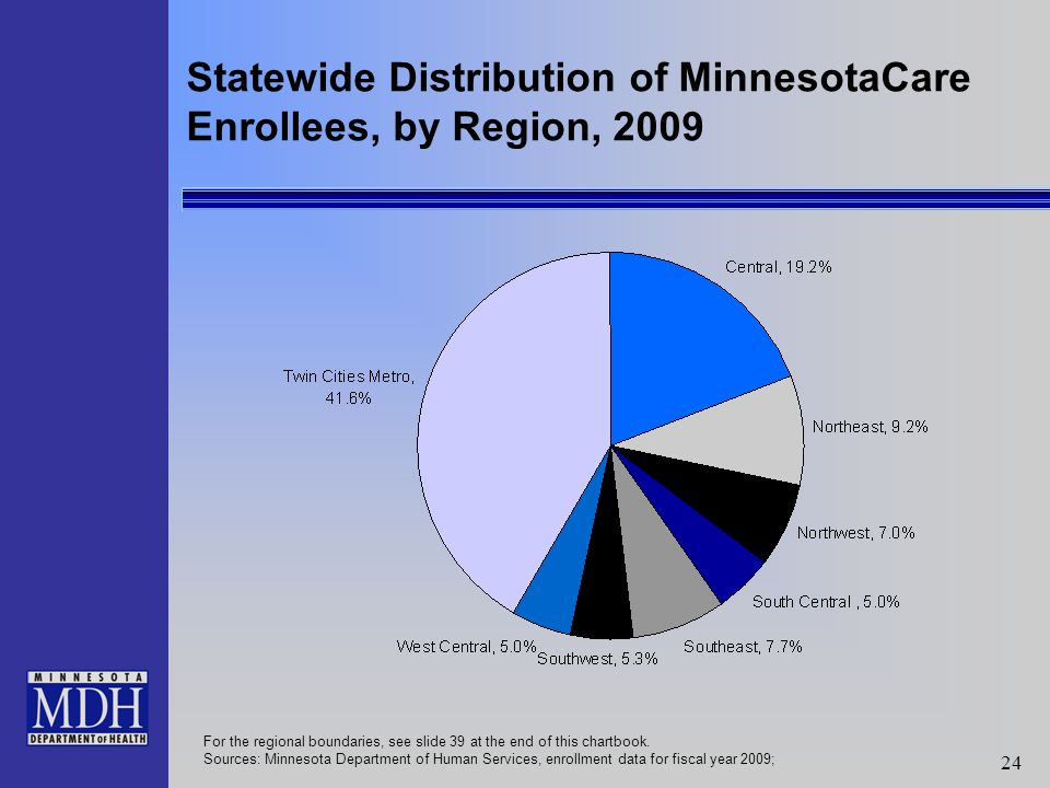24 Statewide Distribution of MinnesotaCare Enrollees, by Region, 2009 For the regional boundaries, see slide 39 at the end of this chartbook.