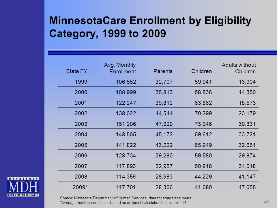25 MinnesotaCare Enrollment by Eligibility Category, 1999 to 2009 State FY Avg.