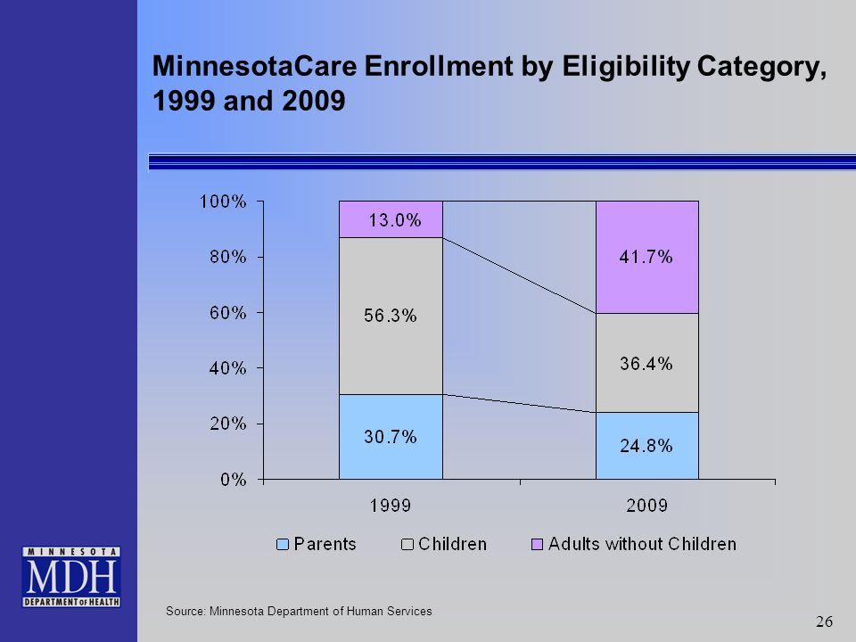 26 MinnesotaCare Enrollment by Eligibility Category, 1999 and 2009 Source: Minnesota Department of Human Services