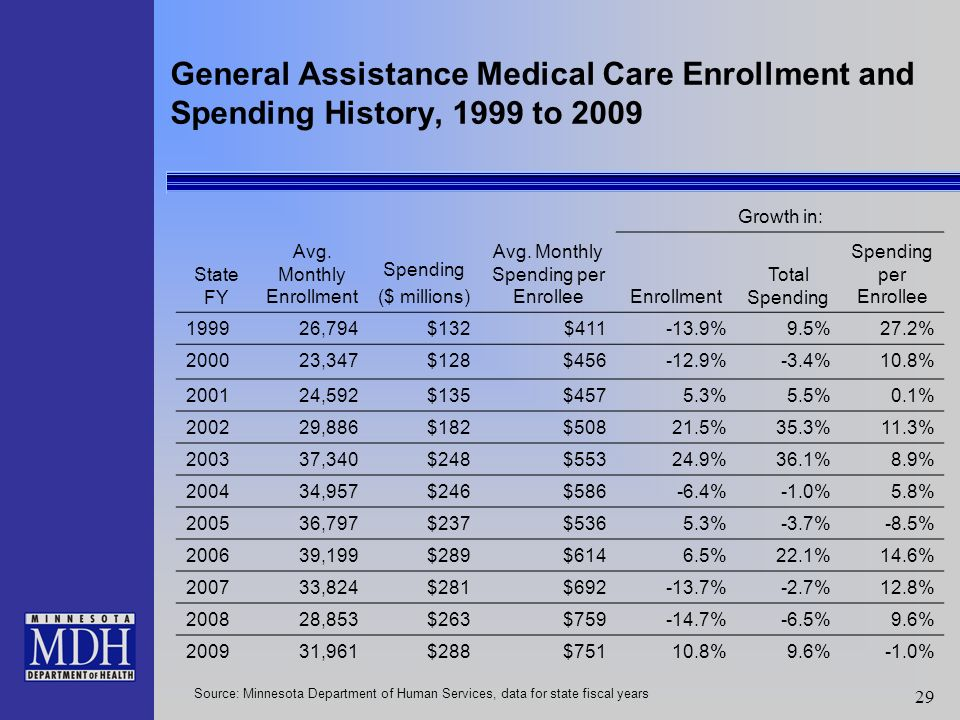 29 General Assistance Medical Care Enrollment and Spending History, 1999 to 2009 Growth in: State FY Avg.