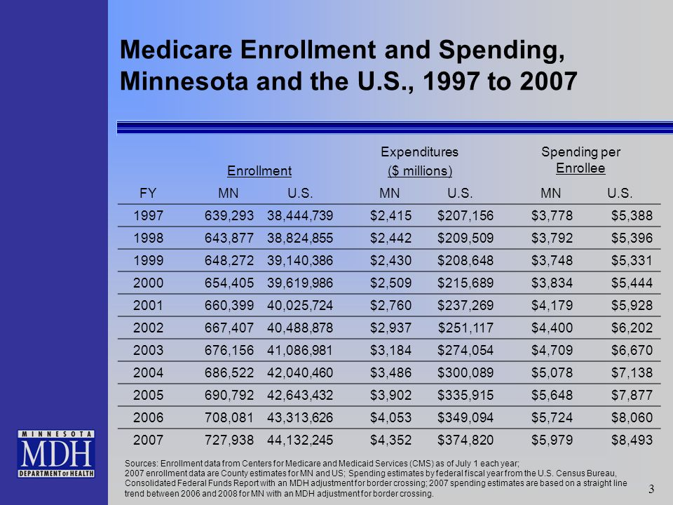34 MCHA Enrollment and Spending History, 1998 to 2008 Growth in: Calendar Year Enrollment as of 12/31 Claims ($ millions) Avg.