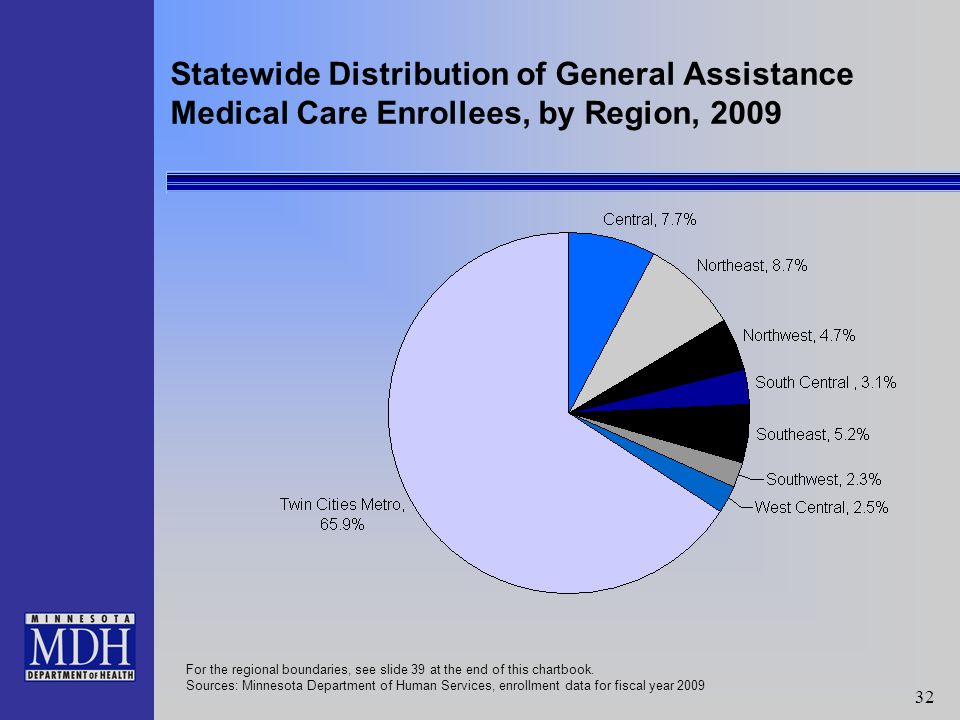 32 Statewide Distribution of General Assistance Medical Care Enrollees, by Region, 2009 For the regional boundaries, see slide 39 at the end of this chartbook.