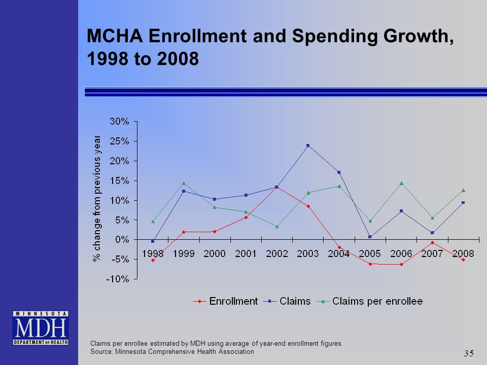 35 MCHA Enrollment and Spending Growth, 1998 to 2008 Claims per enrollee estimated by MDH using average of year-end enrollment figures.