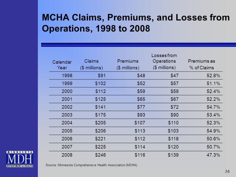 36 MCHA Claims, Premiums, and Losses from Operations, 1998 to 2008 Calendar Year Claims ($ millions) Premiums ($ millions) Losses from Operations ($ millions) Premiums as % of Claims 1998$91$48$4752.8% 1999$102$52$5751.1% 2000$112$59 52.4% 2001$125$65$6752.2% 2002$141$77$7254.7% 2003$175$93$9053.4% 2004$205$107$11052.3% 2005$206$113$10354.9% 2006$221$112$11850.6% 2007$225$114$12050.7% 2008$246$116$13947.3% Source: Minnesota Comprehensive Health Association (MCHA)