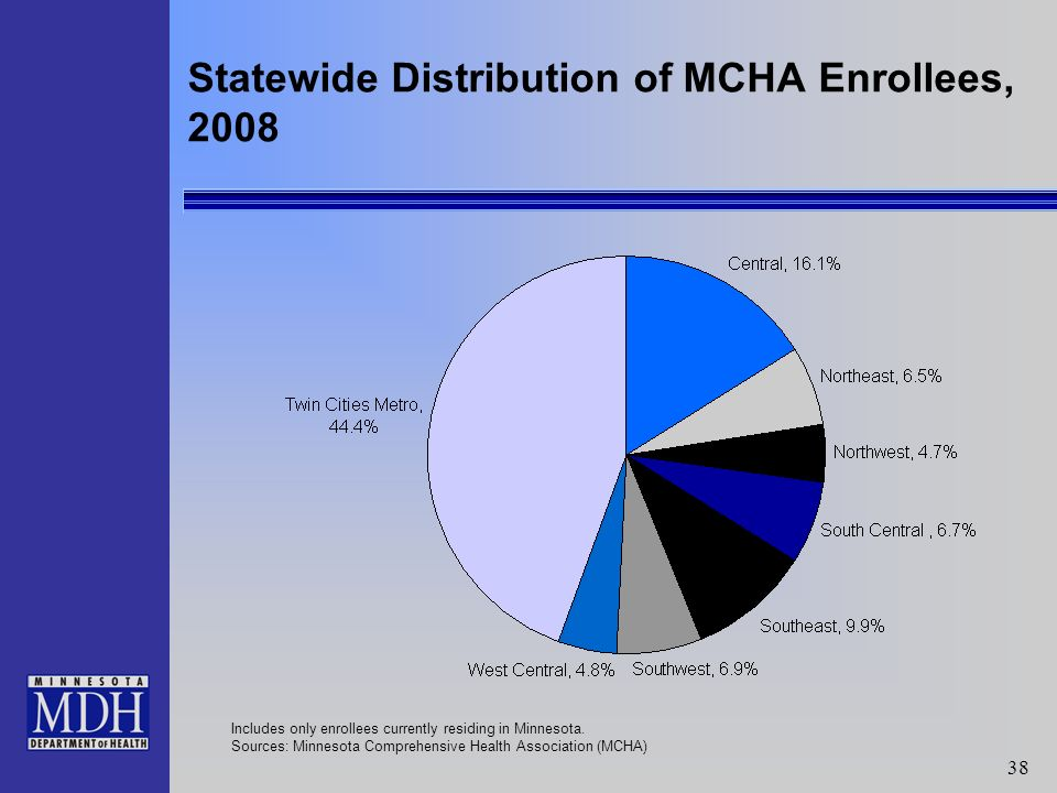 38 Statewide Distribution of MCHA Enrollees, 2008 Includes only enrollees currently residing in Minnesota.