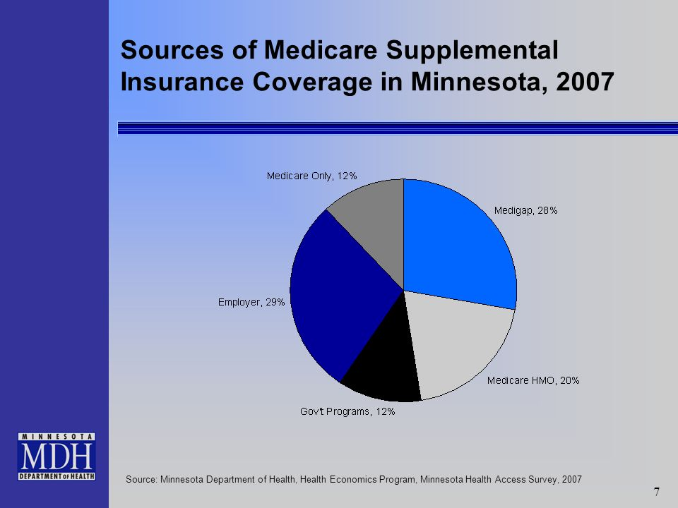 18 Medical Assistance Enrollment by Eligibility Category, 1999 and 2009 Source: Minnesota Department of Human Services