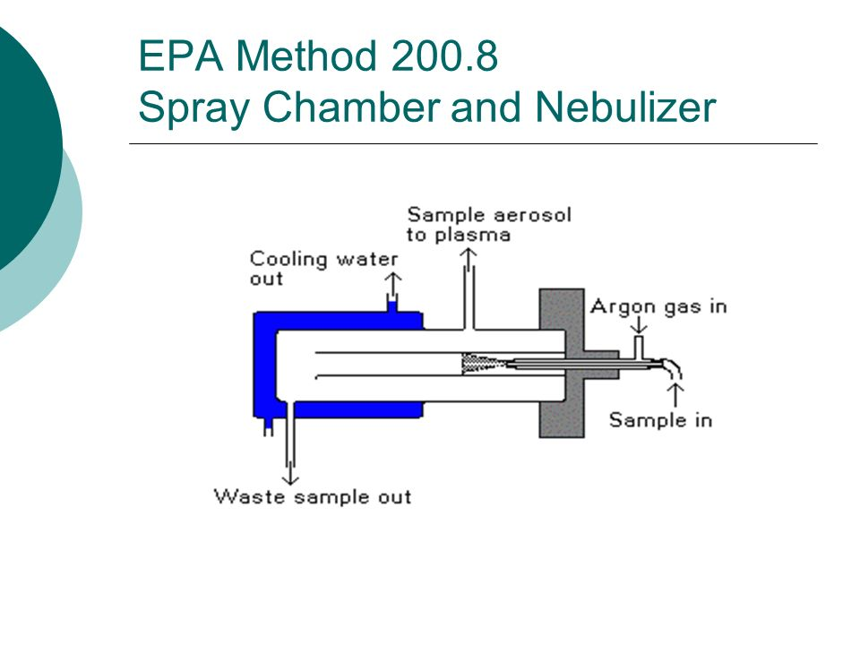 EPA Method 200.8 Spray Chamber and Nebulizer