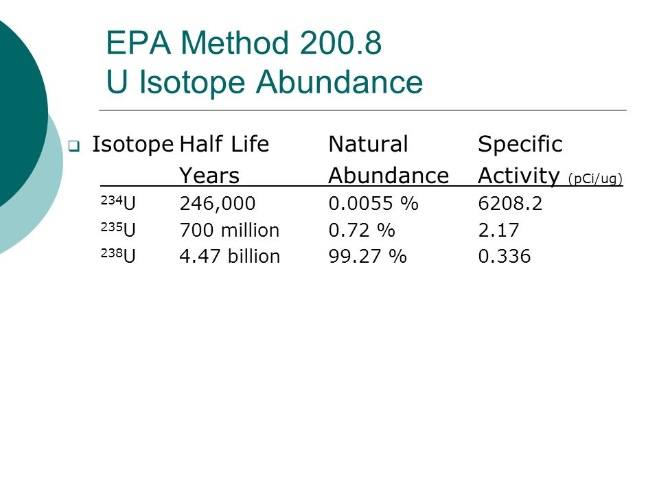 EPA Method 200.8 Isotopes and Mass Spectra The Isotopic abundance of most elements is constant Pb may differ slightly based on the source of the Pb Pb is analyzed as the sum 206 Pb 207 Pb 208 Pb